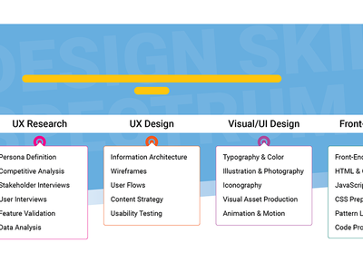 Design Skills Spectrum