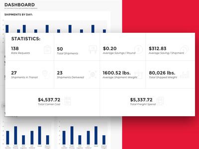Statistics — Shipping Dashboard