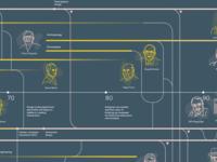 Design thinking timeline