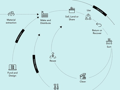 Circular economy map sustainability economy circular