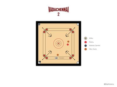 Vadachennai 2 movie concept