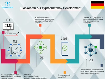 Top Blockchain & CryptoCurrency Development Company IN GERMANY