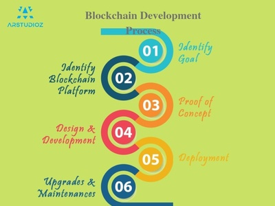 Top Blockchain & CryptoCurrency Development Company In USA