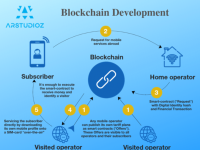 Arstudioz - Blockchain Development Company in USA