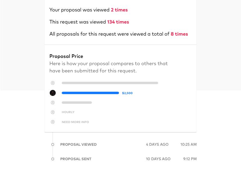 Proposal Price Insights bar graph graph bar insights chart ui proposal analytics