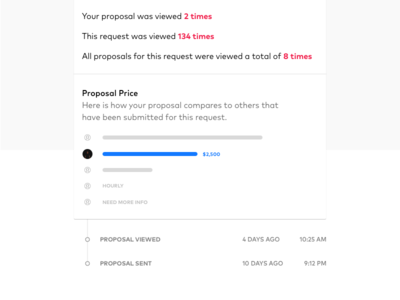 Proposal Price Insights