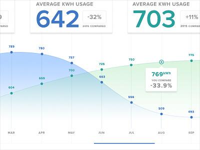 Analytics Chart App Detail side nav app chart graph analytic web design form ux credit card ui