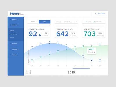 Analytics Chart App  weeklyui energy dailyui analytics ui ux design graph chart app side nav