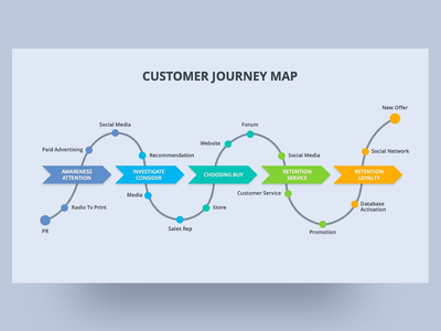 Customer Journey Canvas PowerPoint Presentation pptx interactive presentation design map canvas customer template ppt template business clean presentation creative powerpoint design infographic powerpoint template