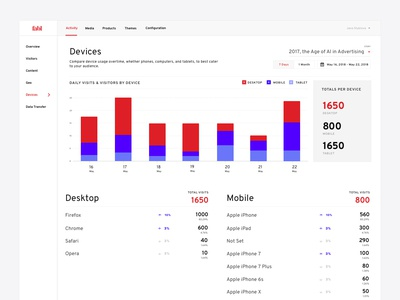 Fabl - Dashboard Devices