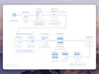 Health Plan Userflow