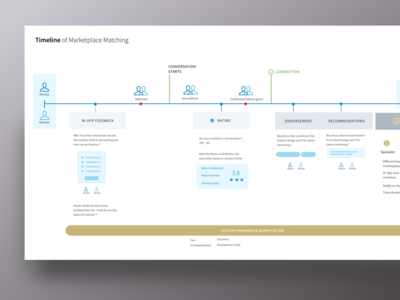 Mentorship Ecosystem Timeline - Infographic typography print map infographic illustration icon grid design graphic corporate business