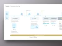 Mentorship Ecosystem Timeline - Infographic