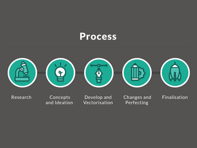Process Icons web icon vector illustration pencil pen bulb microscope rocket research concept idea development changes finalisation green process ui design