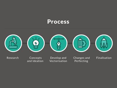 Process Icons web icon vector illustration pencil pen bulb microscope rocket research concept idea development changes finalisation green process ui design