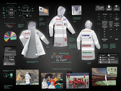 Eventcoat Infographic