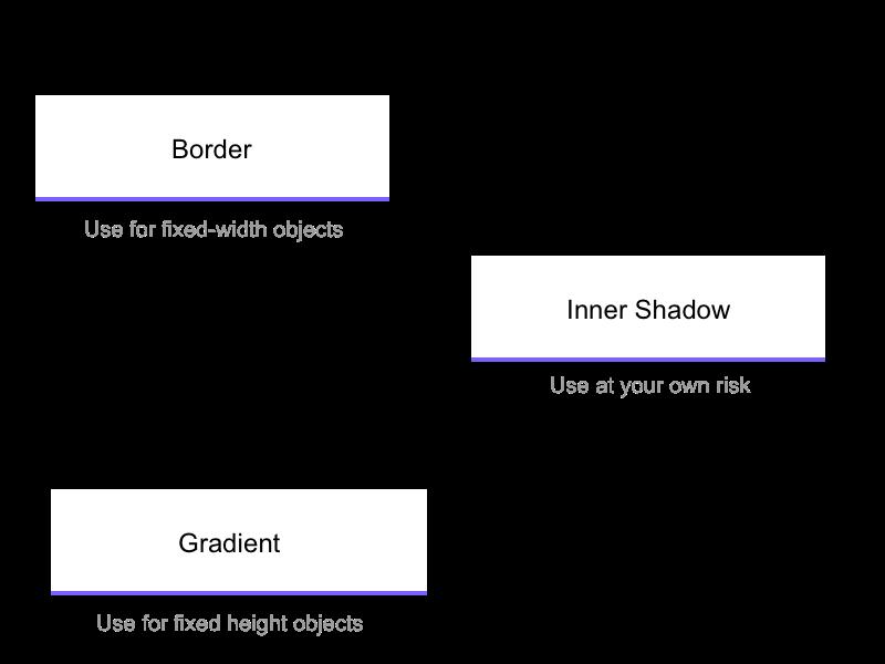 Creating Borders in Sketch