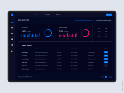 Analytical Dashboard UI | Light & Dark Mode