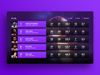 Player Stats web design web ux ui basketball statistics stats team player nba