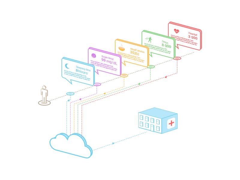 Health cloud health infograph diagram