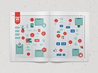 Internet Startups Flowchart Spread