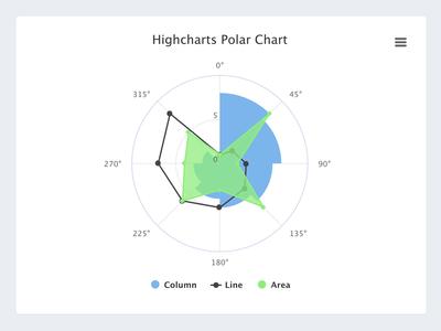 Megadin Polar Chart application ui component graph element form backend user interface ui admin dashboard