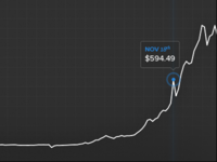 Historical Pricing Chart
