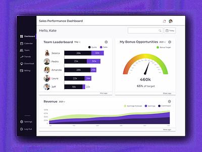 Sales Dashboard visualdesign productdesign uidesign uxdesign ux webdesign dasboarddesign ui dashboard