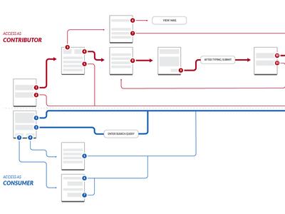 Contributor/Consumer User Flow