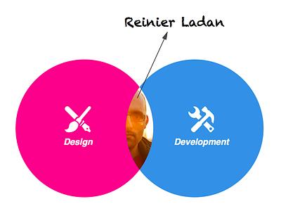 Another ven diagram ven diagrama skillset
