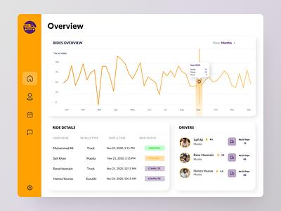 Moveit - Dashboard Design dashboard design design website dashboard ui minimal uidesign uitrend branding illustration dailyui uiux inspiration