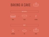 Baking a cake: MVP