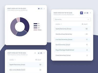 Dashboard Widget Study graph doughnuts responsive mobile ui app mobile data dashboard design doughnut pie chart widget dashboard
