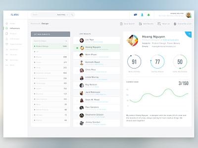 Influencers Dashboard talent ui user interface minimal graph layout chart dashboard admin influencer clean