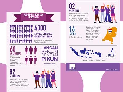Alzheimer Indonesia in The Netherlands design alzheimer infographic illustration affinity designer