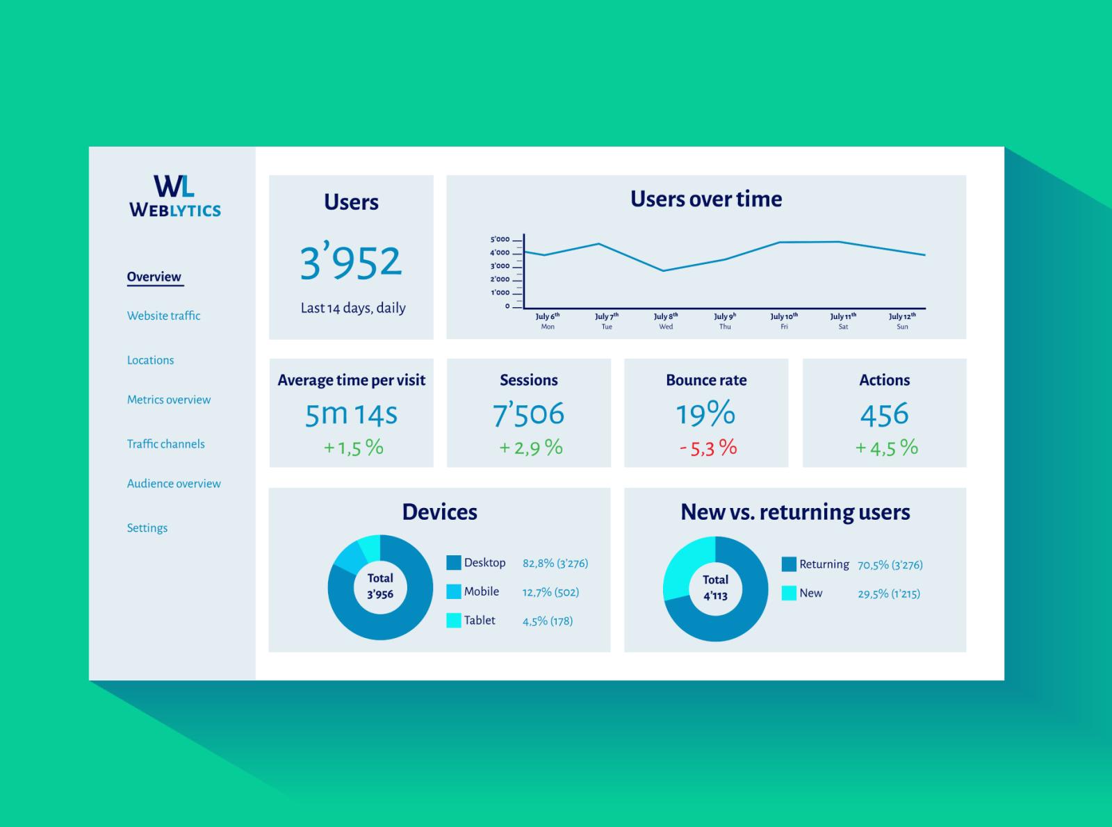 Design challenge - Monitoring dashboard
