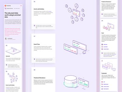 PredictHQ Website VI graph data-viz data startup illustration responsive web