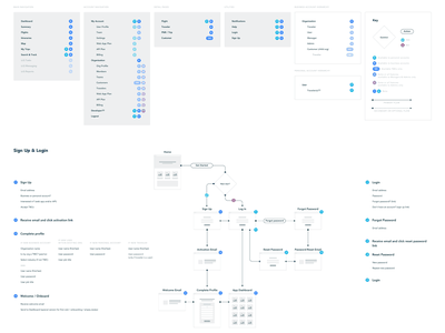 Flightsayer IA geekery web ux ia user-flow site-map diagram chart data app web-app
