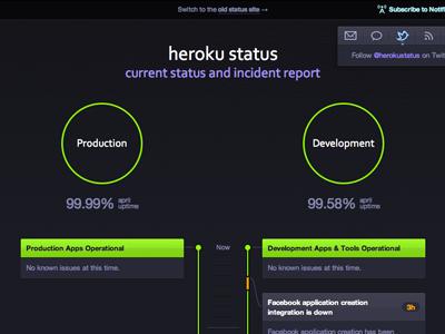 Heroku Status Timeline heroku timeline