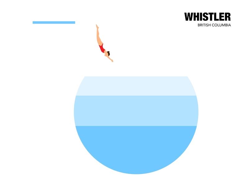 Whistler Poster abstract swimming pool blue swim vector foryou design branding illustrator illustration digital illustration digitalart artist