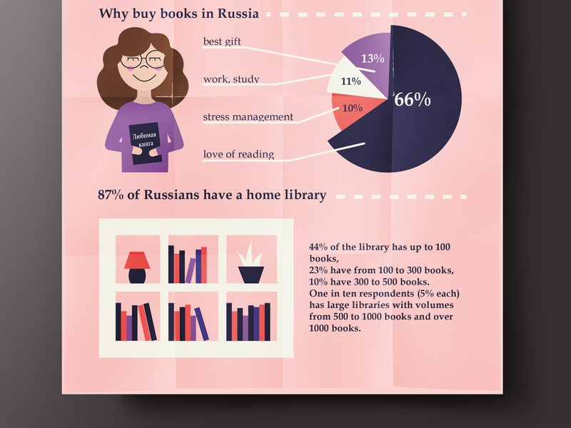 Book infographic 2 cat reading infographic girl book illustration vector ai