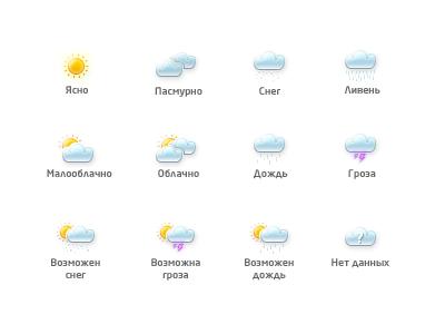 Tiny weather