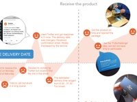 Online shopping user journey-2