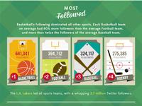 Most Followed Sports