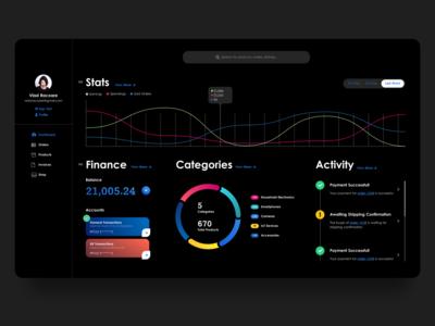 e-Commerce Customizable Dashboard - Dark Theme