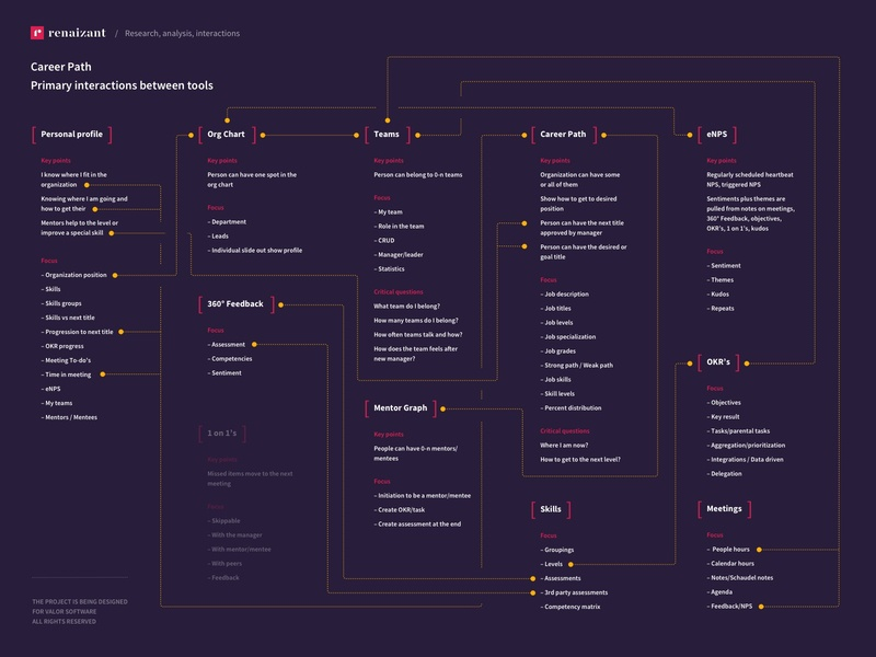 Career Path Tool • Concept Search and Product Values schema project infographics chart tool feature c322 concept322 oleksiikovalov volavokiiskelo valor software renaizant career path pre-sale web application customer research market research product design user experience ux