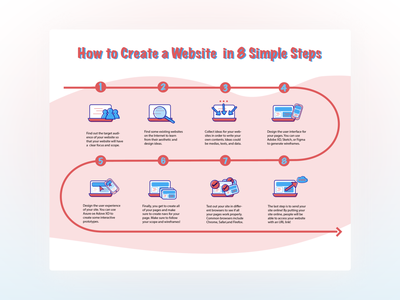 Steps To Create Websites informational educational infography educational flyers posters web design step by step steps infograph infography infographic design flow adobe illustrator poster design design icon typography illustrator illustration infographic