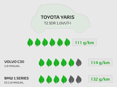 CO2 emissions - part of an infographic infographic co2 leaf car photoshop green emissions environment