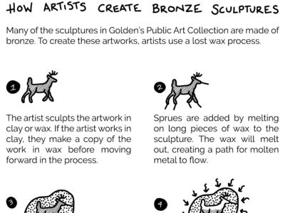 Bronze Sculpture Infographic
