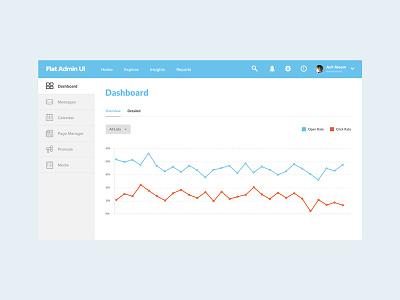 Flat Admin UI - PSD Template web app chart stats sidebar navigation header member area admin panel dashboard ui user interface web application flat design